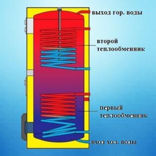 Водонагреватели косвенного нагрева (1)