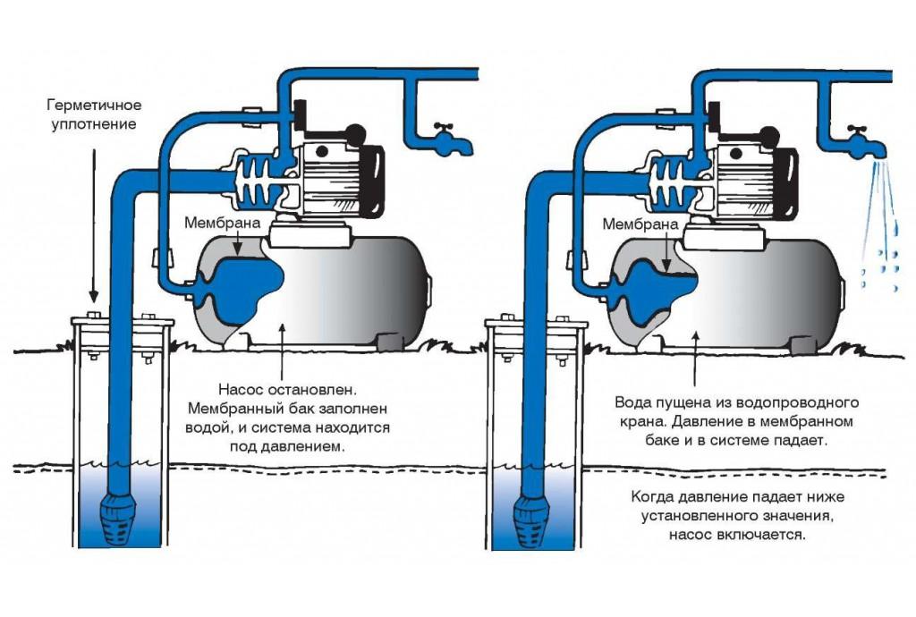Зависимость между водой, воздухом и давлением в напорном баке насосной станции