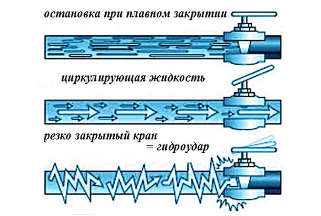 Защита насоса от гидроудара